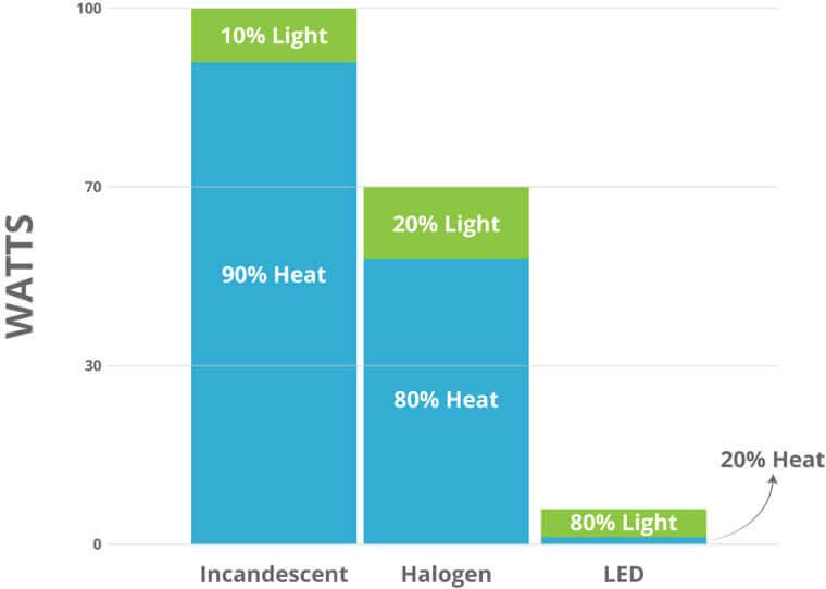 SmartChoice Energy